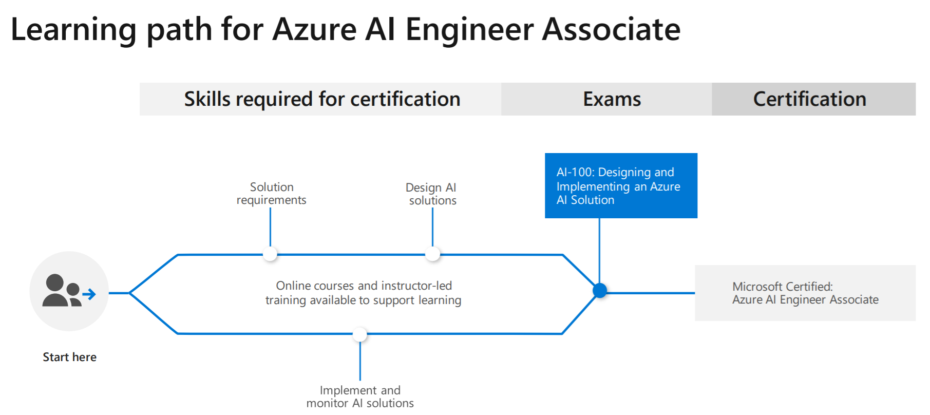 """Azure AI Engineer"""