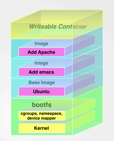 Docker : Part 1 - a detailed introduction | Abstraction blog